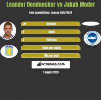 Leander Dendoncker vs Jakub Moder h2h player stats