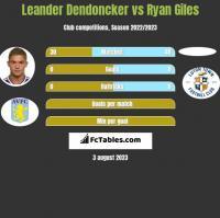 Leander Dendoncker vs Ryan Giles h2h player stats