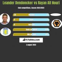 Leander Dendoncker vs Rayan Ait Nouri h2h player stats