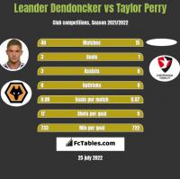Leander Dendoncker vs Taylor Perry h2h player stats