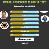 Leander Dendoncker vs Vitor Ferreira h2h player stats