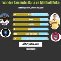 Leandre Tawamba Kana vs Mitchell Duke h2h player stats