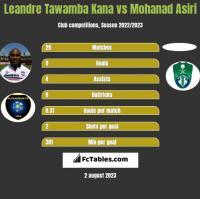 Leandre Tawamba Kana vs Mohanad Asiri h2h player stats