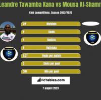 Leandre Tawamba Kana vs Mousa Al-Shamri h2h player stats