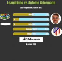 Leandrinho vs Antoine Griezmann h2h player stats