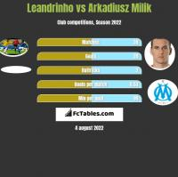 Leandrinho vs Arkadiusz Milik h2h player stats