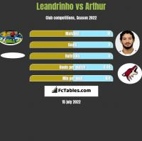 Leandrinho vs Arthur h2h player stats
