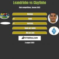 Leandrinho vs Claytinho h2h player stats