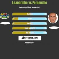 Leandrinho vs Fernandao h2h player stats