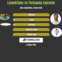 Leandrinho vs Fernando Llorente h2h player stats