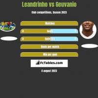 Leandrinho vs Geuvanio h2h player stats