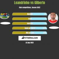 Leandrinho vs Gilberto h2h player stats