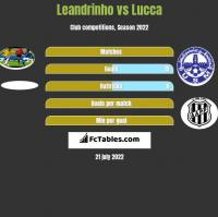 Leandrinho vs Lucca h2h player stats
