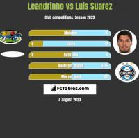 Leandrinho vs Luis Suarez h2h player stats