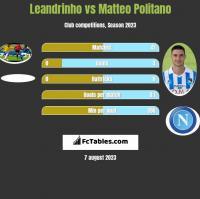Leandrinho vs Matteo Politano h2h player stats