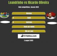 Leandrinho vs Ricardo Oliveira h2h player stats