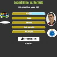 Leandrinho vs Romulo h2h player stats