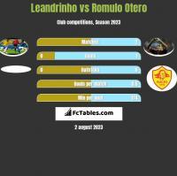 Leandrinho vs Romulo Otero h2h player stats