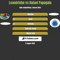 Leandrinho vs Rafael Papagaio h2h player stats