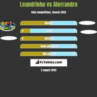 Leandrinho vs Alerrandro h2h player stats