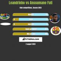 Leandrinho vs Anssumane Fati h2h player stats