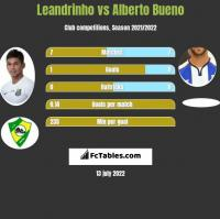 Leandrinho vs Alberto Bueno h2h player stats
