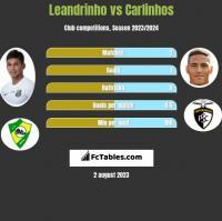 Leandrinho vs Carlinhos h2h player stats