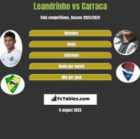 Leandrinho vs Carraca h2h player stats
