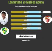Leandrinho vs Marcos Acuna h2h player stats