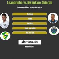 Leandrinho vs Nwankwo Obiorah h2h player stats