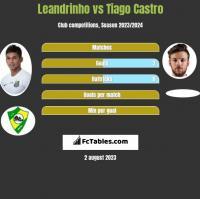 Leandrinho vs Tiago Castro h2h player stats