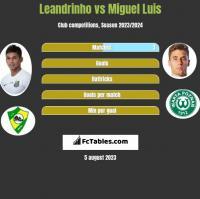 Leandrinho vs Miguel Luis h2h player stats