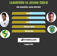 Leandrinho vs Jovane Cabral h2h player stats