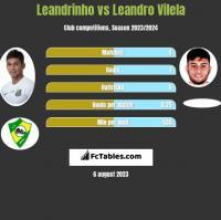 Leandrinho vs Leandro Vilela h2h player stats