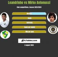 Leandrinho vs Mirko Antonucci h2h player stats