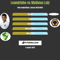 Leandrinho vs Matheus Luiz h2h player stats