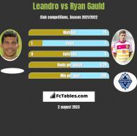 Leandro vs Ryan Gauld h2h player stats