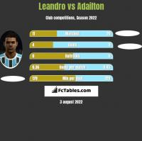 Leandro vs Adailton h2h player stats