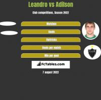 Leandro vs Adilson h2h player stats