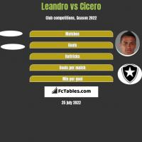 Leandro vs Cicero h2h player stats