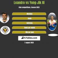 Leandro vs Yong-Jik Ri h2h player stats