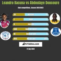 Leandro Bacuna vs Abdoulaye Doucoure h2h player stats