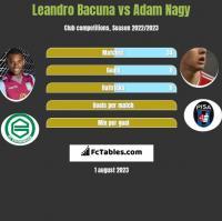 Leandro Bacuna vs Adam Nagy h2h player stats