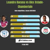 Leandro Bacuna vs Alex Oxlade-Chamberlain h2h player stats