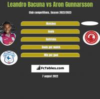 Leandro Bacuna vs Aron Gunnarsson h2h player stats