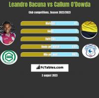 Leandro Bacuna vs Callum O'Dowda h2h player stats