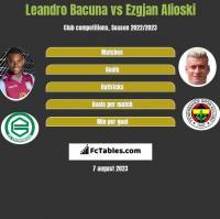 Leandro Bacuna vs Ezgjan Alioski h2h player stats