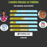 Leandro Bacuna vs Fabinho h2h player stats