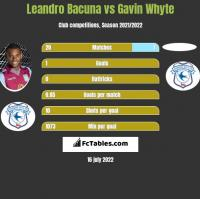 Leandro Bacuna vs Gavin Whyte h2h player stats