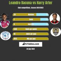 Leandro Bacuna vs Harry Arter h2h player stats